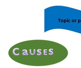Cause & Effect; Problem-Solution; Compare and Contrast Graphic Organizers
