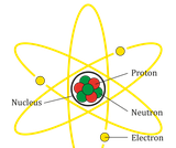 Atomic Structure and Counting Atoms Review