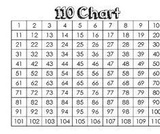 110 Chart Puzzle to Intro to 120